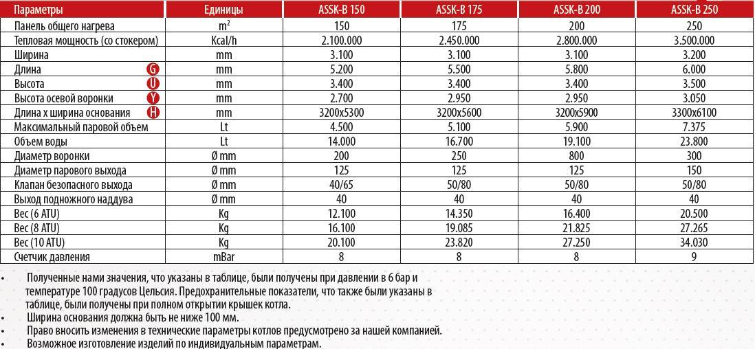 assk-b2_ru_table